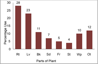 Infrequent use of medicinal plants from India in snakebite