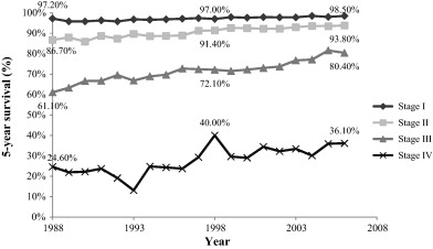 Why Have Breast Cancer Mortality Rates Declined Sciencedirect