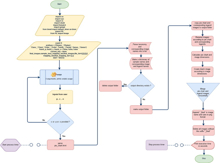 Preparetaxacharts A Python Program To Automate Generation Of
