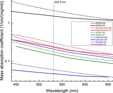 Absorption spectra of nanodiamond aqueous dispersions by optical absorption  and optoacoustic spectroscopies - ScienceDirect