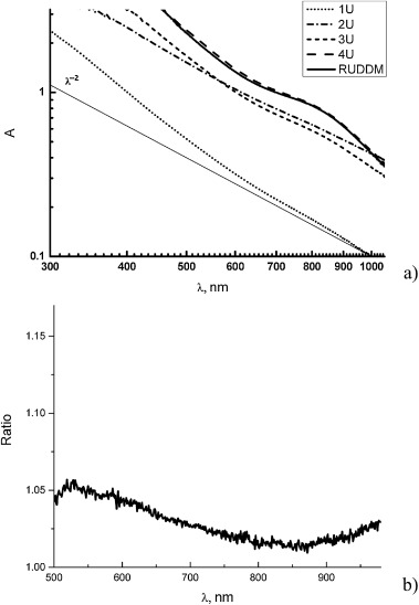 Absorption spectra of nanodiamond aqueous dispersions by