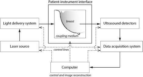 Current and Future Trends in Photoacoustic Breast Imaging