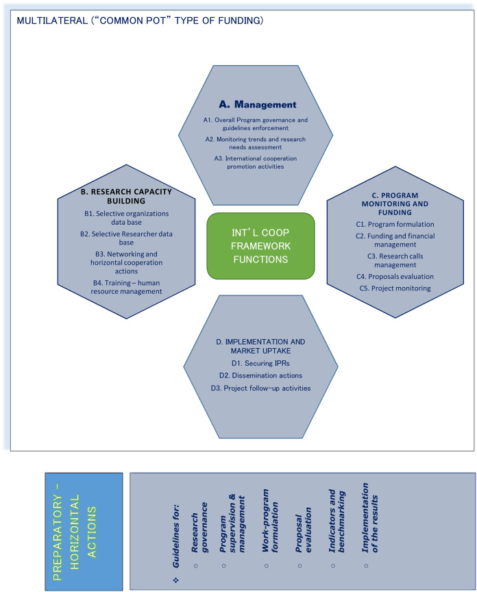 Strategic management and promotion issues in international research