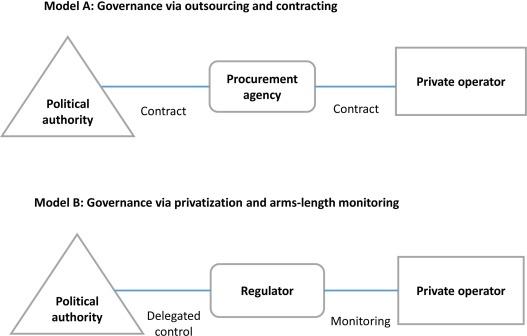 privatization and market development hodge g