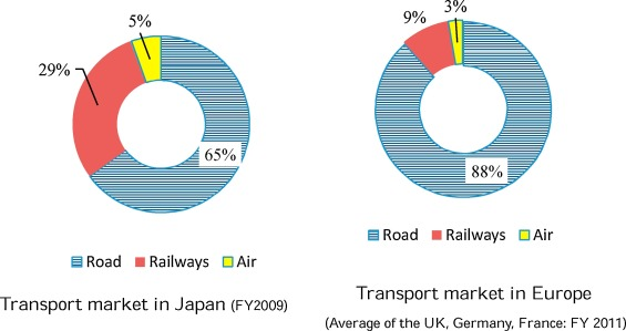 A study of vertical separation in Japanese passenger