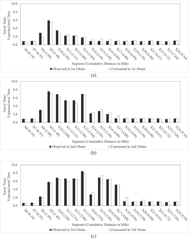 Forecasting short-term relative changes in travel time on a
