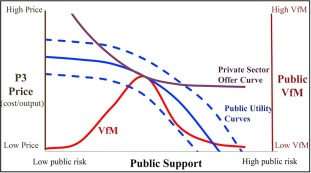 Revenue-risk-sharing approaches for public-private partnership