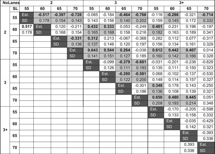 Crash frequency modeling using negative binomial models: An