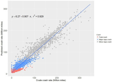 Using the multivariate spatio-temporal Bayesian model to analyze