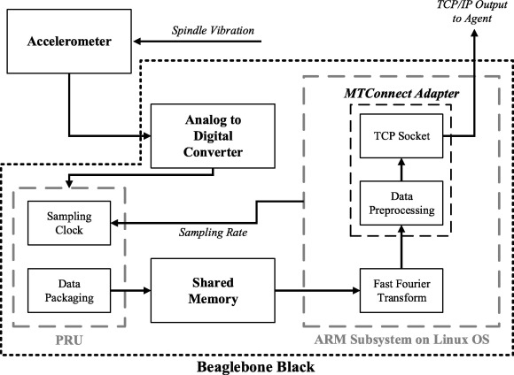 Embedded fog computing for high-frequency MTConnect data