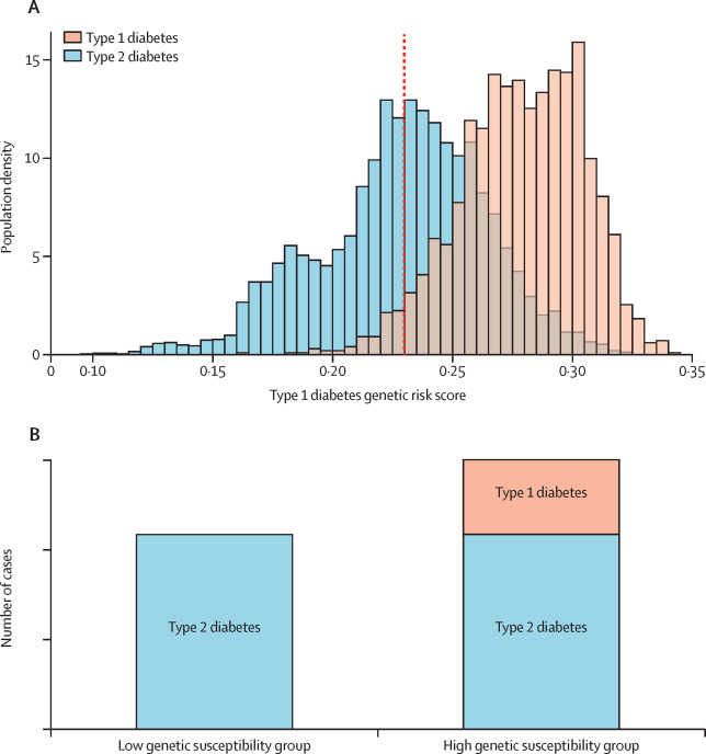 Frequency And Phenotype Of Type 1 Diabetes In The First Six