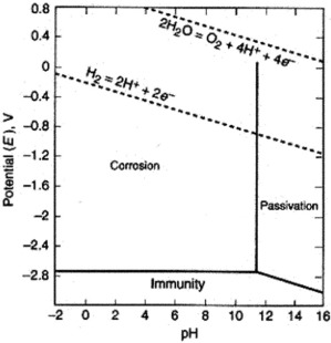 Influence of sulfate ion concentration and ph on the corrosion of mg potential ph poubaix diagram for the system of magnesium and water at 25 c showing theoretical domains of corrosion immunity and passivation ccuart Image collections