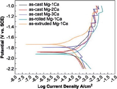 Insight of magnesium alloys and composites for orthopedic