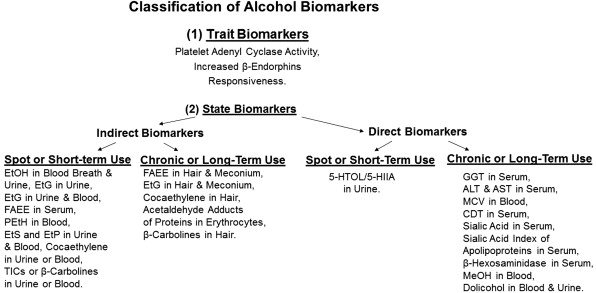 Biomarkers in fetal alcohol syndrome - ScienceDirect