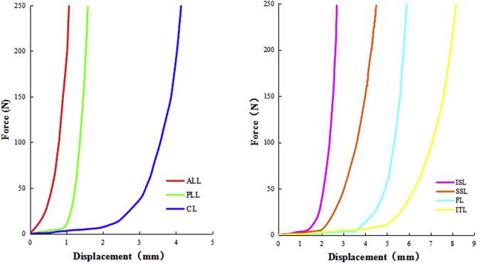 Biomechanical properties of novel transpedicular transdiscal