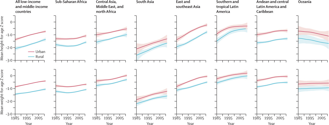 Childrens Height And Weight In Rural And Urban Populations In Low