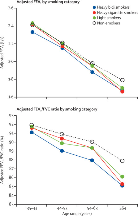 Effects of bidi smoking on all-cause mortality and