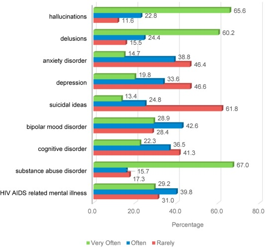 An Empirical Study Of The Challenging Roles Of Psychiatric