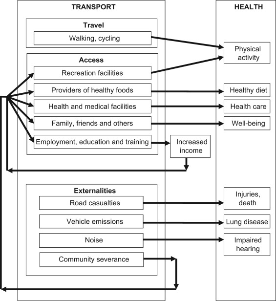 Transport Social Exclusion And Health Sciencedirect