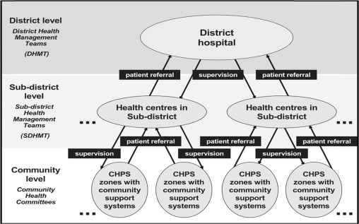 Accessibility mapping of health facilities in rural Ghana