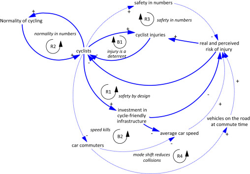 download full-size image  fig  1  causal loop diagram