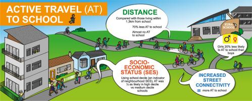 Built environment associates of active school travel in New