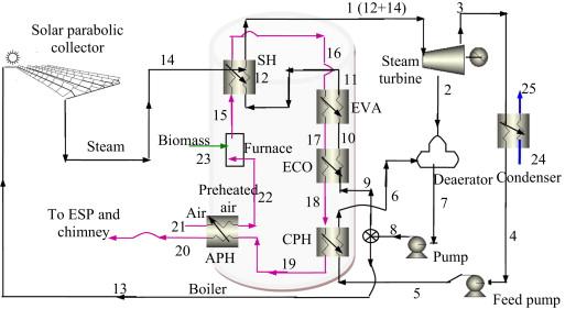 hybrid solar biomass power plant without energy storage sciencedirect rh sciencedirect com Biomass Renewable biomass power plant flow chart