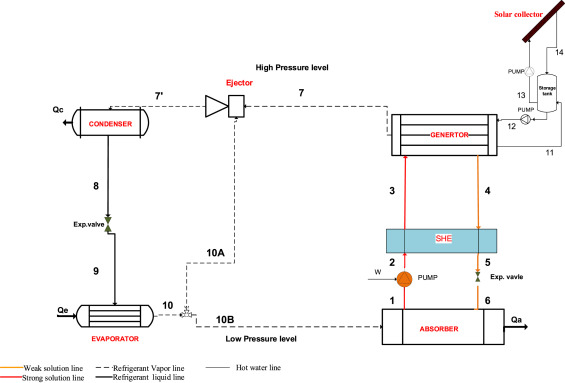 Performance Evaluation Of Combined Ejector Librh2o Absorption