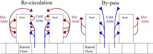 Performance assessment of cooling systems in data centers