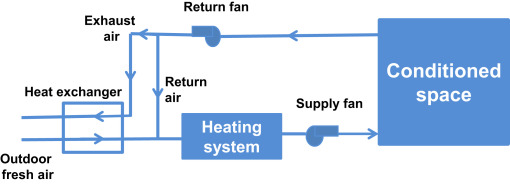 Heating fresh air by hot exhaust air of HVAC systems - ScienceDirect