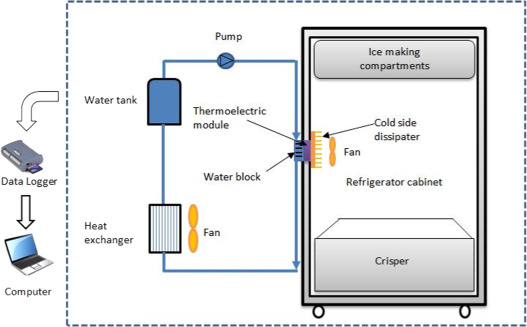 Experimental performance investigation of minichannel water