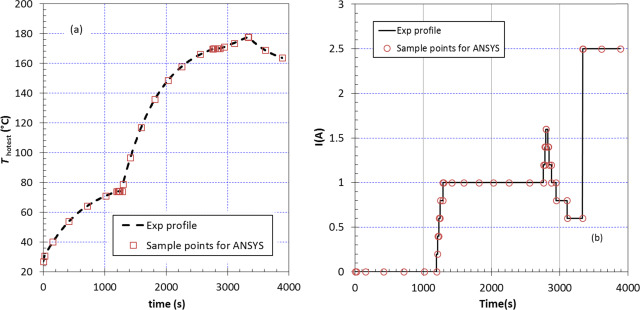 Multiphysics simulations of thermoelectric generator modules with