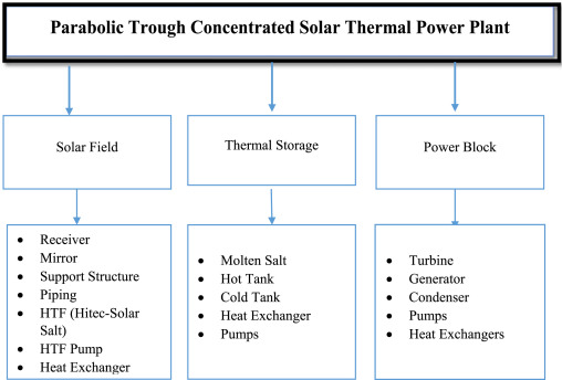 Modeling and performance simulation of 100 MW PTC based solar