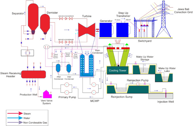 download full-size image  fig  2  schematic diagram of kamojang geothermal  power plant