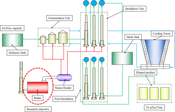 Performance evaluation and optimization of fluidized bed boiler in ...