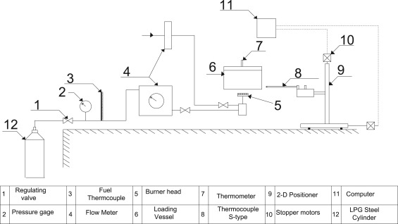 Groovy Case Study For Co And Counter Swirling Domestic Burners Sciencedirect Wiring 101 Capemaxxcnl