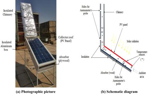 New design of solar chimney (case study) - ScienceDirect