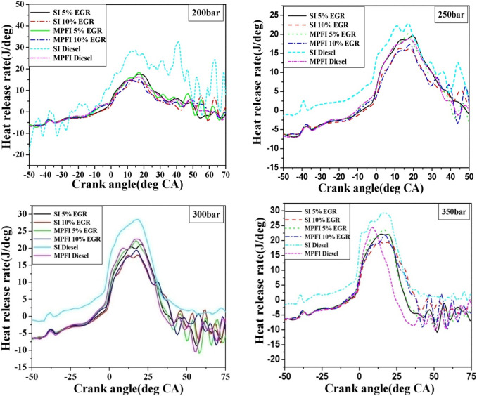 Effect of cooled EGR on modified light duty diesel engine
