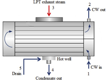 Thermal performance assessment of steam surface condenser