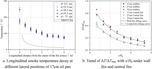 Flame characteristic and ceiling temperature distribution