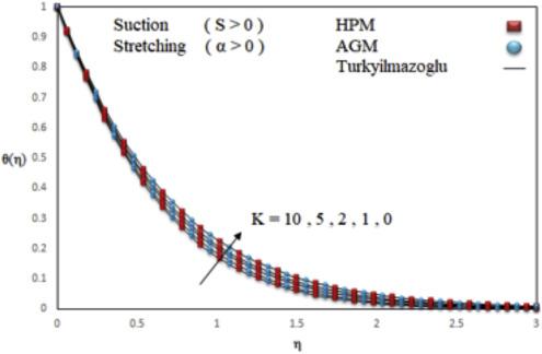 Characteristics Of Ferrofluid Flow Over A Stretching Sheet