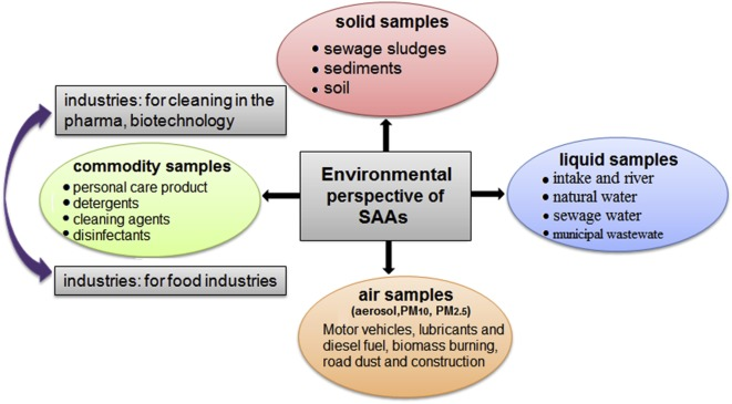 Analytical approach on surface active agents in the environment and