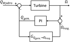 Load reduction potential of variable speed control approaches for