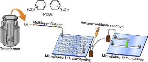Screening Of Polychlorinated Biphenyls In Insulating Oil Using A Microfluidic Based Pretreatment And Immunoassay Sciencedirect
