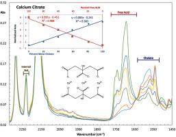 Quantitative measurement of metal chelation by fourier transform
