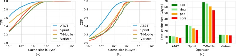 The impact of vehicular traffic demand on 5G caching