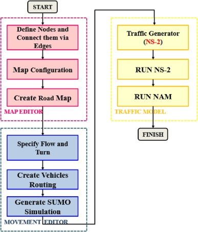 Mobility Routing Model for Vehicular Ad-hoc Networks (VANETs