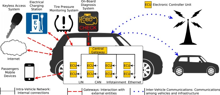 Security and privacy in vehicular communications: Challenges