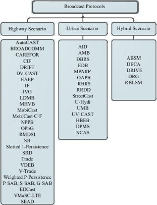 A comparative study of scenario-driven multi-hop broadcast