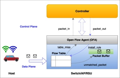 Multipath TCP for V2I communication in SDN controlled small cell